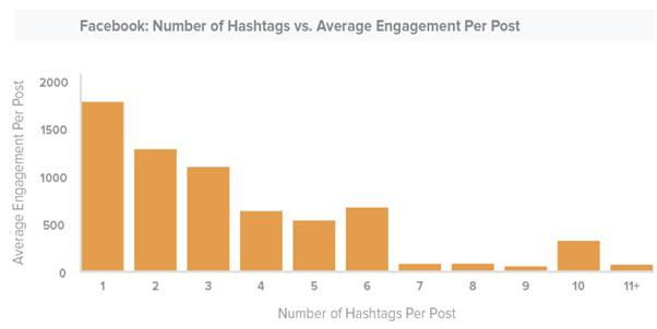 Number of Hashtag