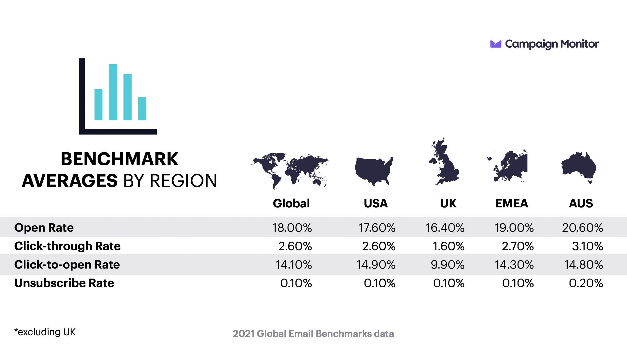 Benchmarks level by Region